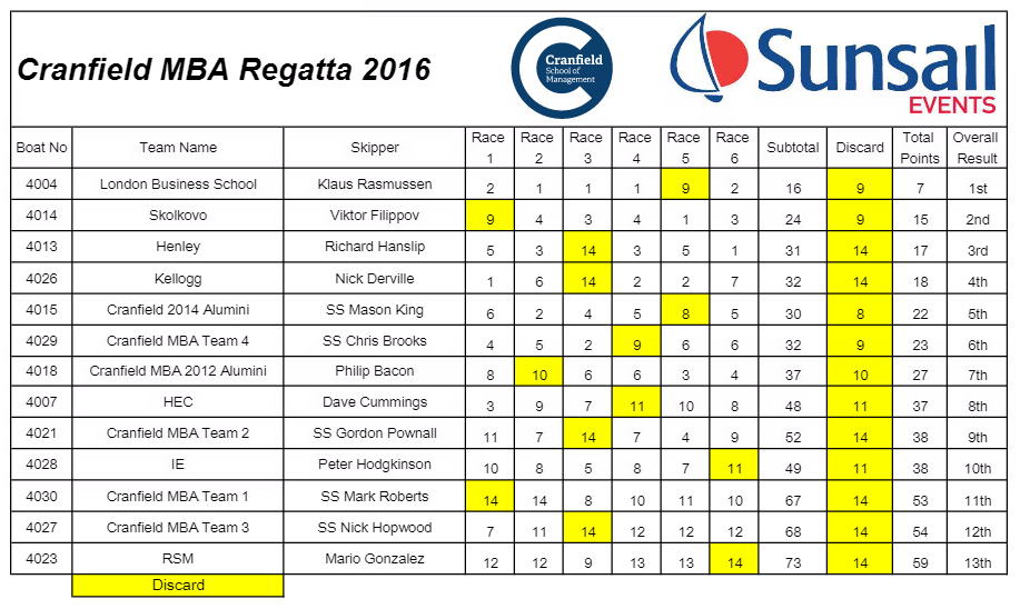 MBA regatta results