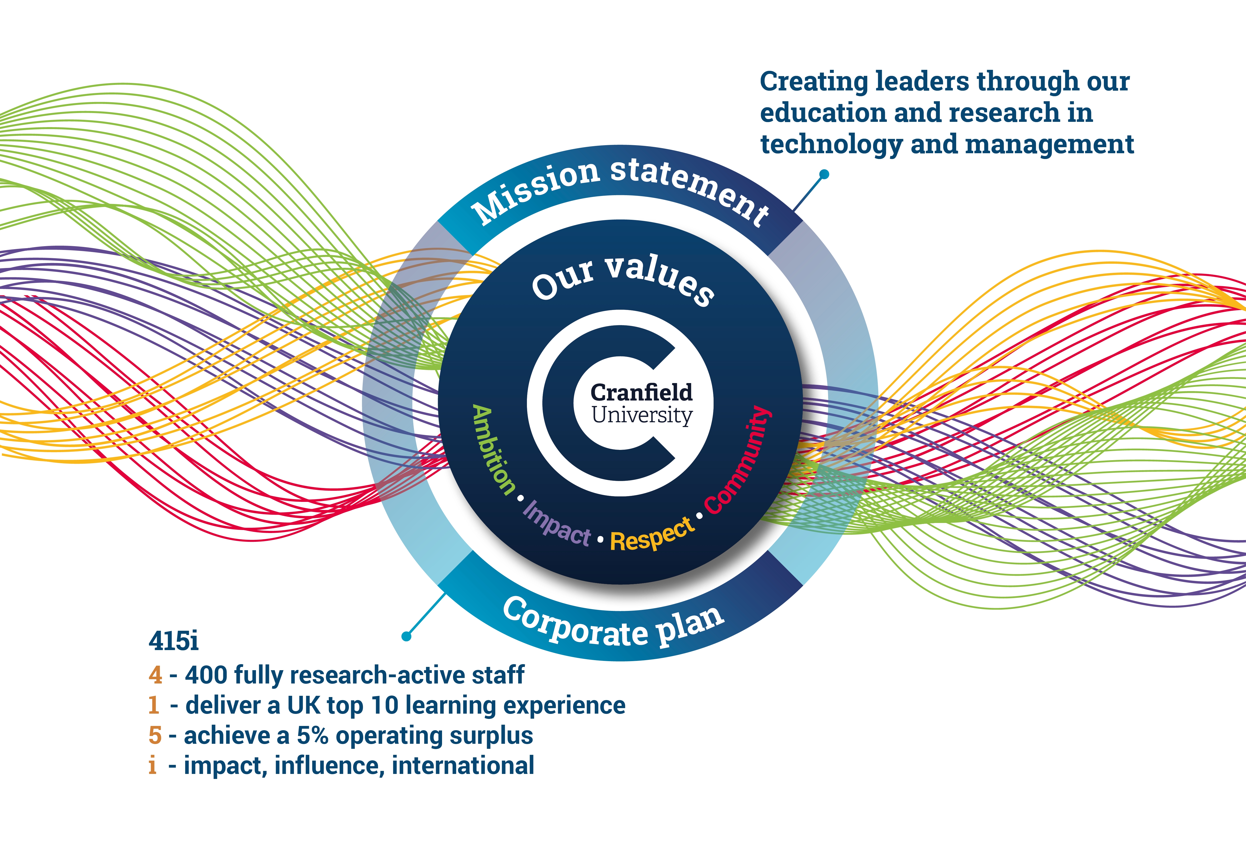 Mission statement, values, corporate plan infographic