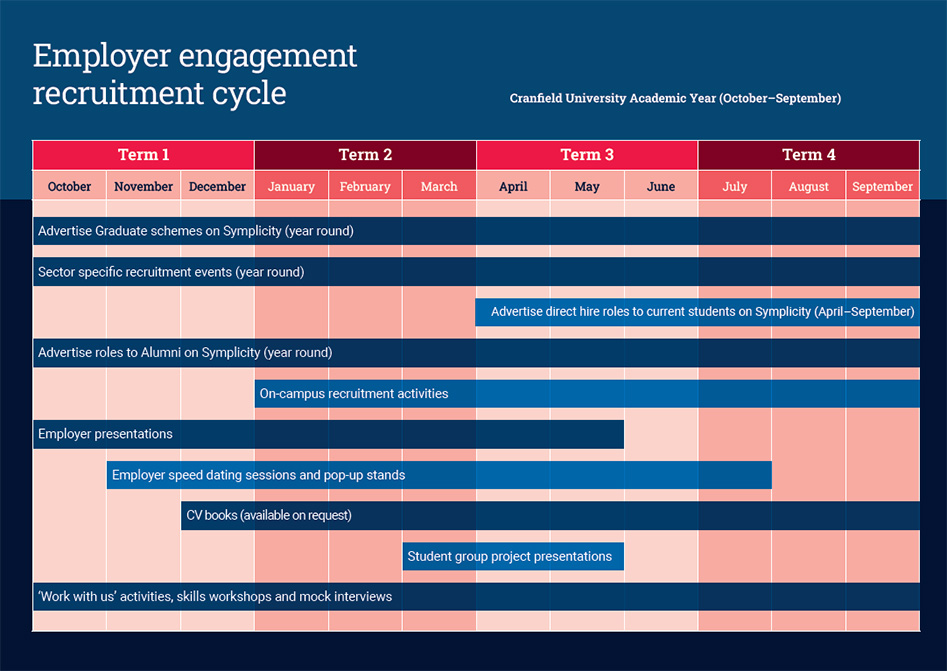 Employer engagement recruitment cycle