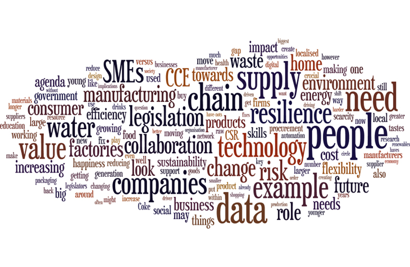 Word cloud supply chain companies