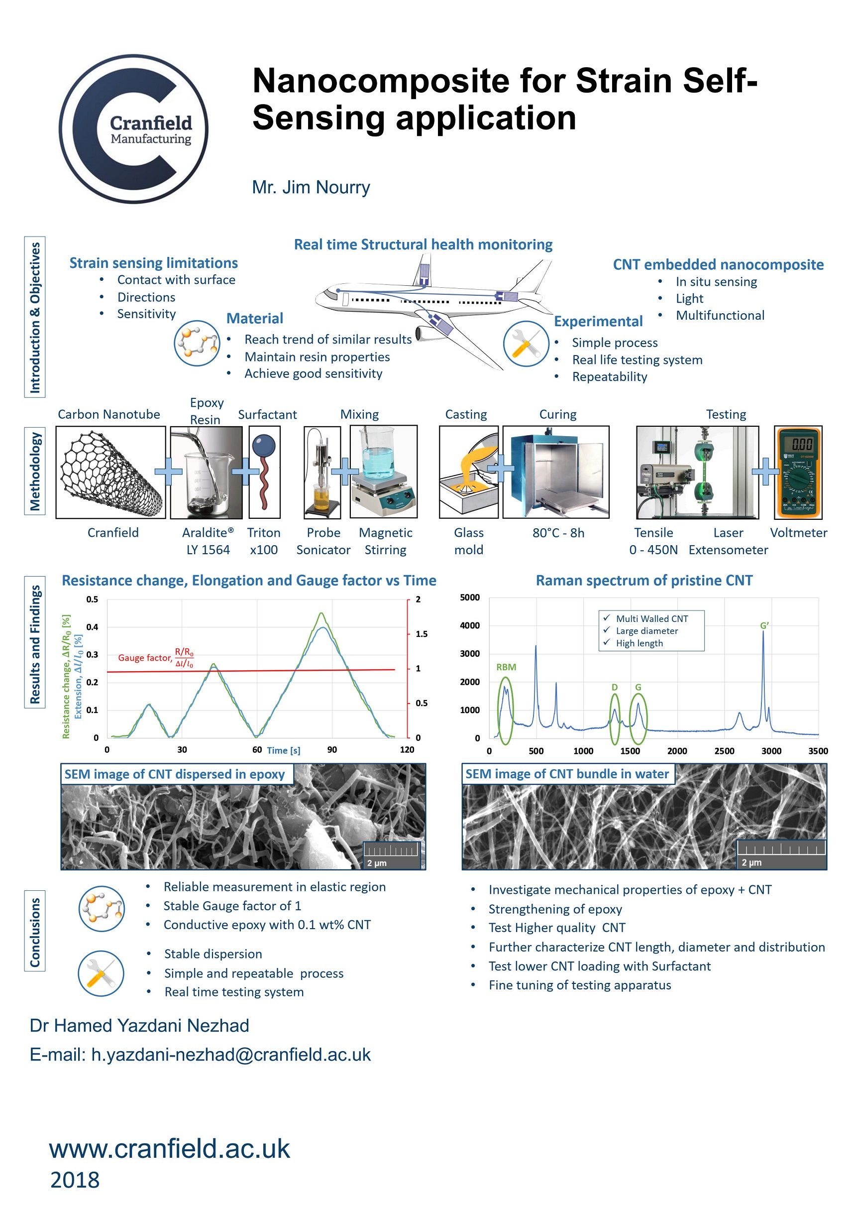 Nanocomposite for strain self-sensing application poster