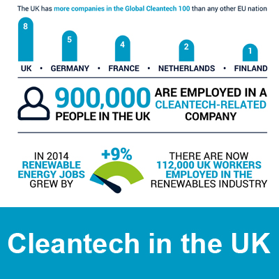 Cleantech infographic